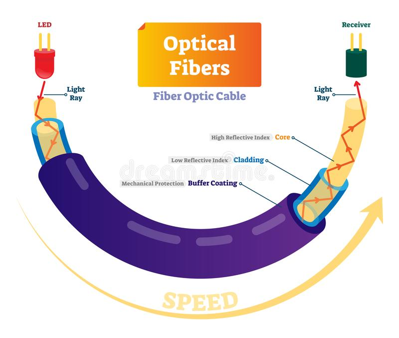 Optical fiber vector illustration. Technical scheme with light speed signal. Optical fibers vector illustration. Technical scheme with light speed internet royalty free illustration