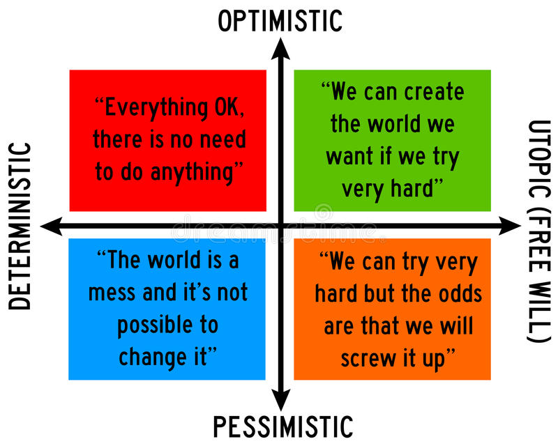 Optimism and free will. Opposed to pessimism and determinism stock illustration