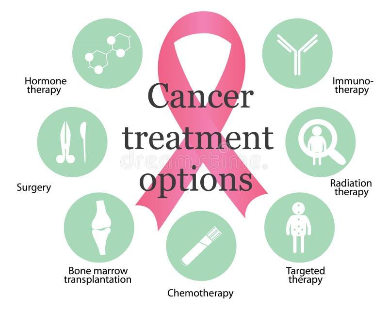 Opzioni di trattamento del cancro royalty illustrazione gratis