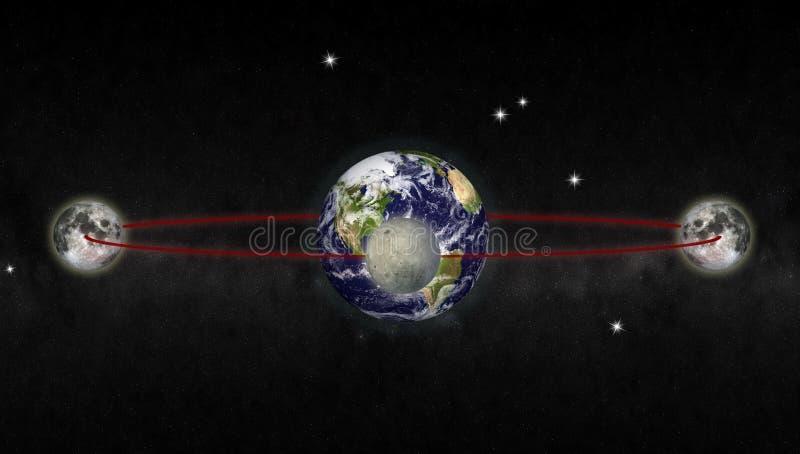 orbita księżyca ilustracji