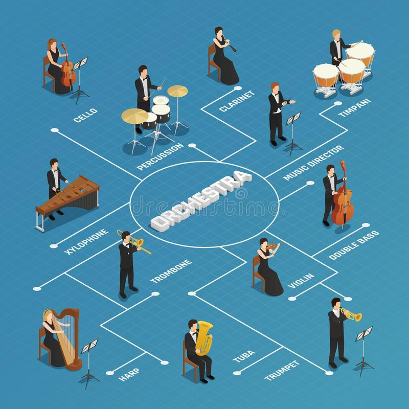 Orchestra Musicians People Isometric Flowchart. Orchestra conductor performing rehearsal with musicians isometric flowchart poster with concertmaster violinist vector illustration
