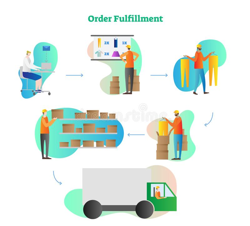 Order fulfillment vector illustration. Full cycle process from order, check, gathering, collection to delivery. Online delivery. royalty free illustration