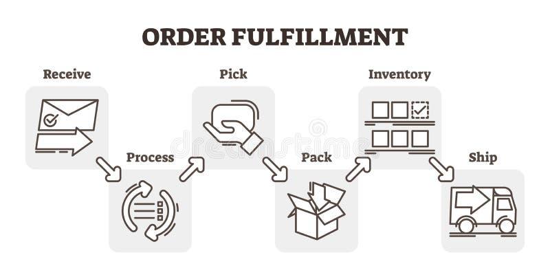 Ordini l'esempio di concetto di affari di commercio elettronico dell'adempimento, illustrazione di vettore di schema di cinque pu royalty illustrazione gratis
