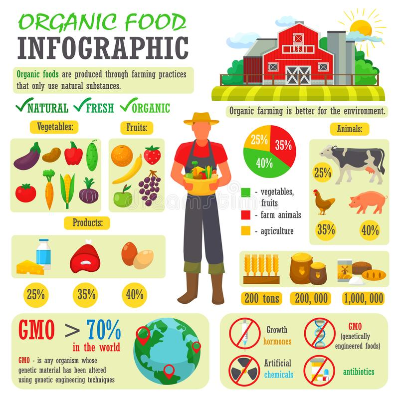 Organic food vector farming or gardening infographic with farmer or gardener character and farms natural products vector illustration