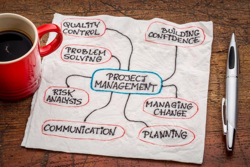 Organigrama de la gestión del proyecto o mindmap imagenes de archivo