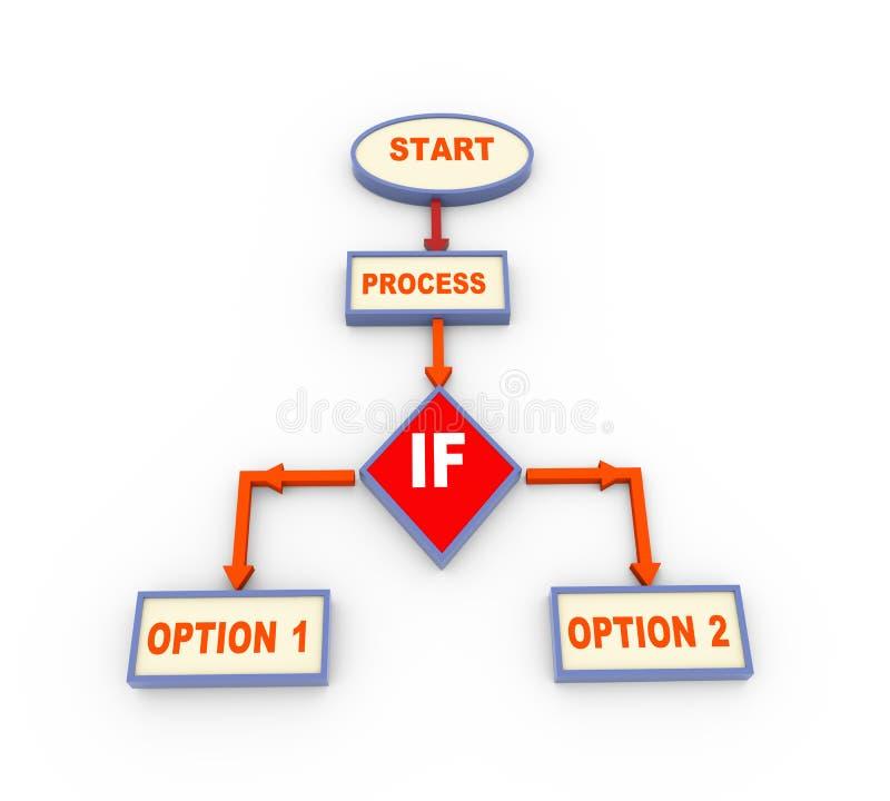 organigrama de proceso 3d con si condición stock de ilustración
