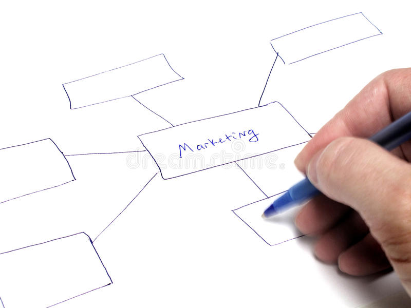 Organigrama del plan de márketing imagen de archivo