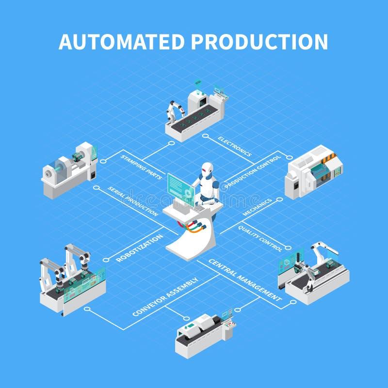 Organigrama isométrico automatizado de la producción libre illustration