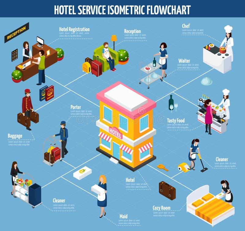Organigrama isométrico coloreado del servicio de hotel stock de ilustración