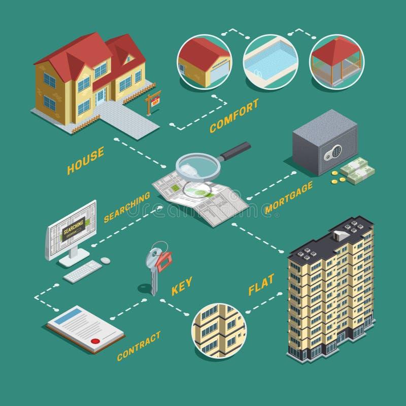 Organigrama isométrico de la búsqueda de la venta de Real Estate ilustración del vector