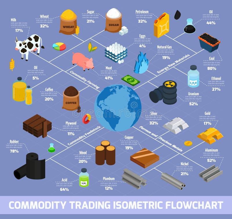 Organigrama isométrico de la compra y venta de productos básicos libre illustration