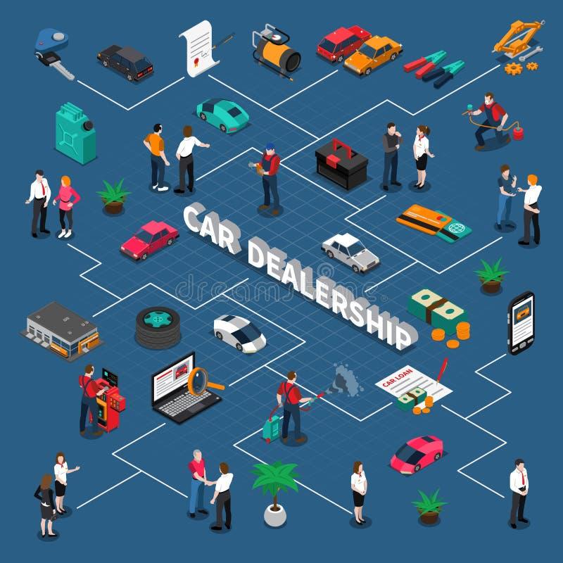 Organigrama isométrico de la concesión de coche libre illustration