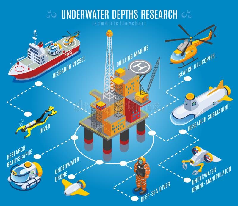 Organigrama isométrico de la investigación subacuática de las profundidades ilustración del vector