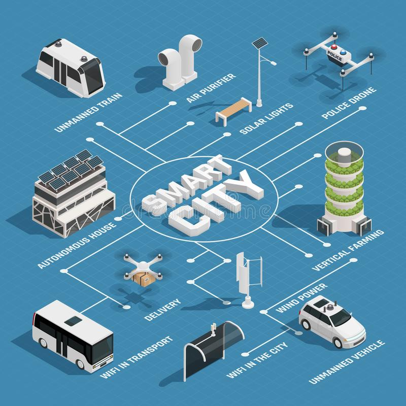 Organigrama isométrico de la tecnología elegante de la ciudad stock de ilustración