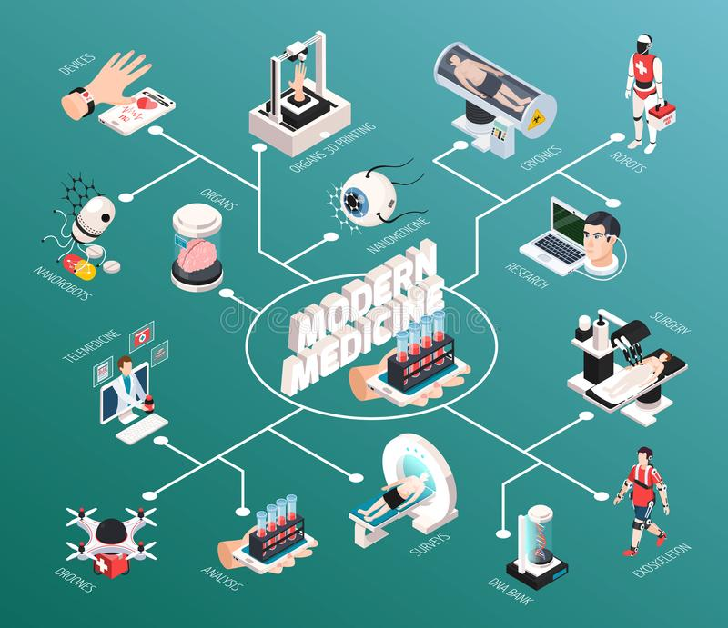 Organigrama isométrico de la tecnología médica libre illustration