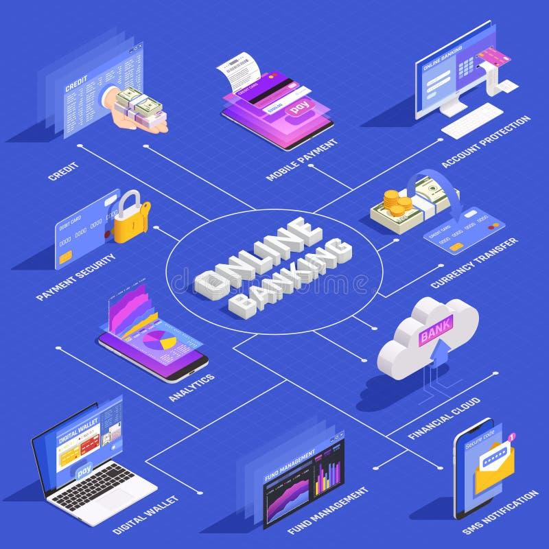 Organigrama isométrico de las actividades bancarias en línea libre illustration