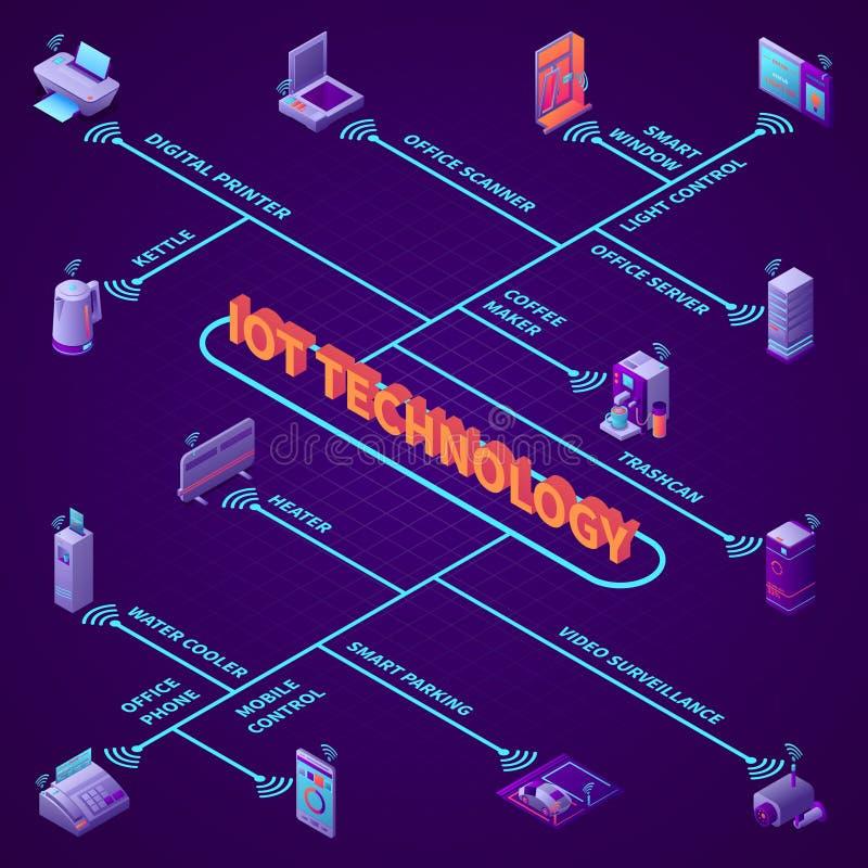 Organigrama isométrico del mobiliario de oficinas de Iot libre illustration