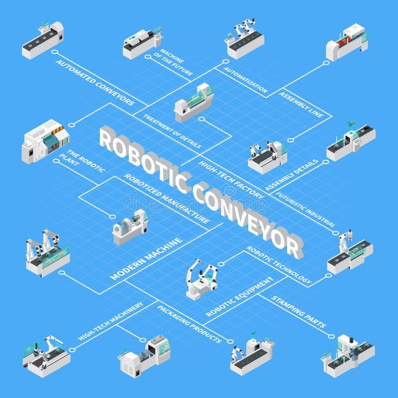 Organigrama isométrico del transportador robótico stock de ilustración