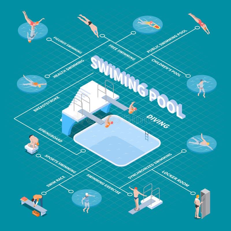 Organigrama isométrico público de la piscina libre illustration