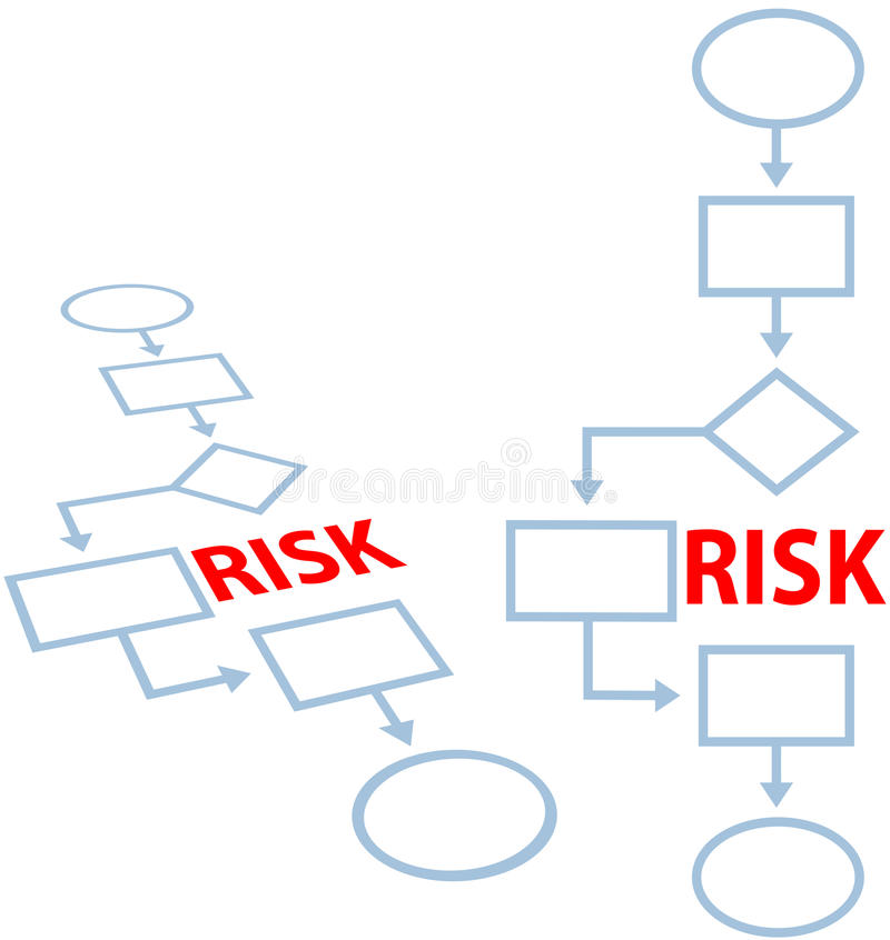 Organigramme de RISQUE d'assurance de contrôle de processus industriel illustration libre de droits