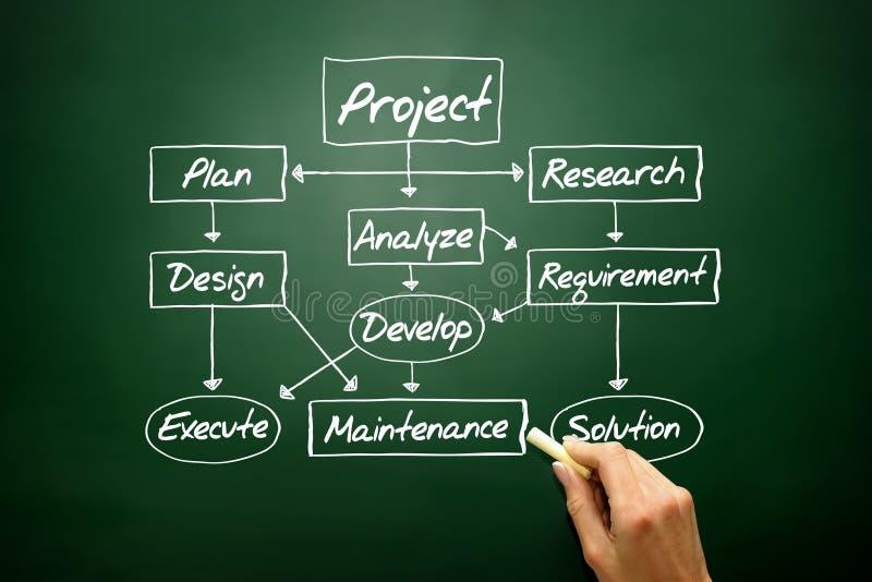 Organigramme pour le concept de développement de projet, stratégie commerciale photos libres de droits