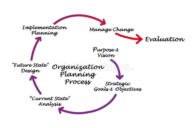 Organisatie Planningsproces stock illustratie