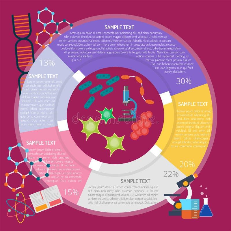 Organisme Infographic de biologie illustration libre de droits