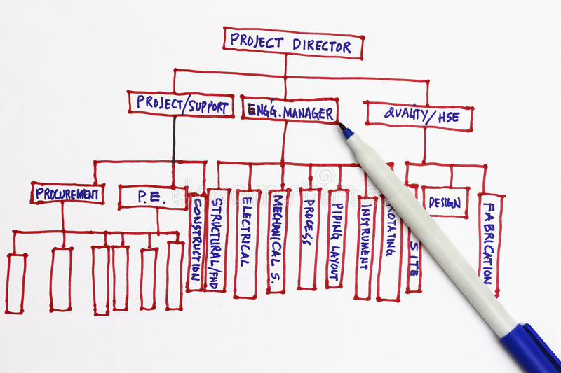 Organization chart. Many uses in engineering and manufacturing firm stock image