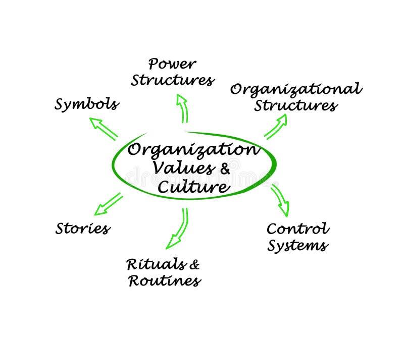 Organization Values & Culture vector illustration