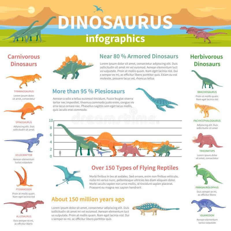 Orientering för dinosaurieInfographics lägenhet stock illustrationer