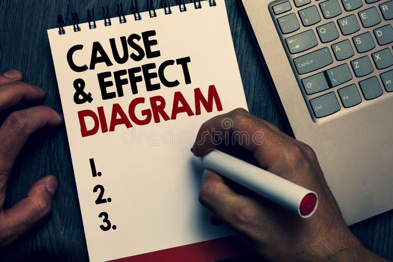 Orsak för textteckenvisningen - och - verkställa diagrammet Begreppsmässigt fotoVisualizationhjälpmedel som kategoriserar skriftl arkivbild