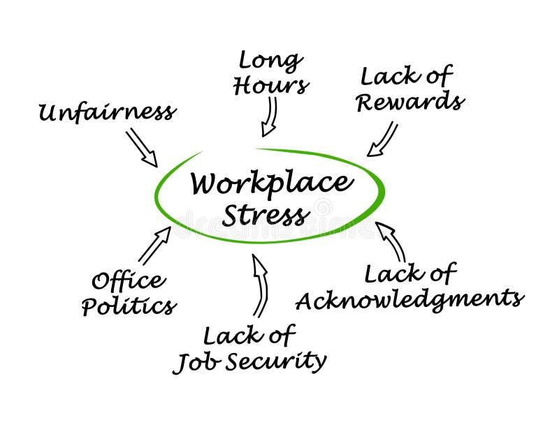 Orsaker av arbetsplatsspänningen royaltyfri illustrationer