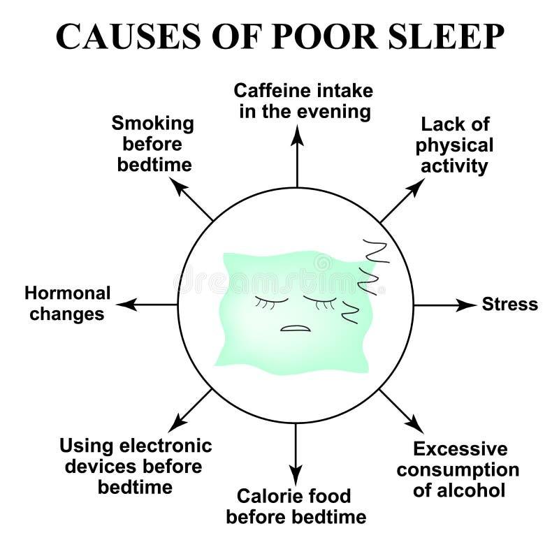 Orsaker av fattig sömn insomnia Världssömndag sova kudden Infographics Vektorillustration på isolerad bakgrund stock illustrationer