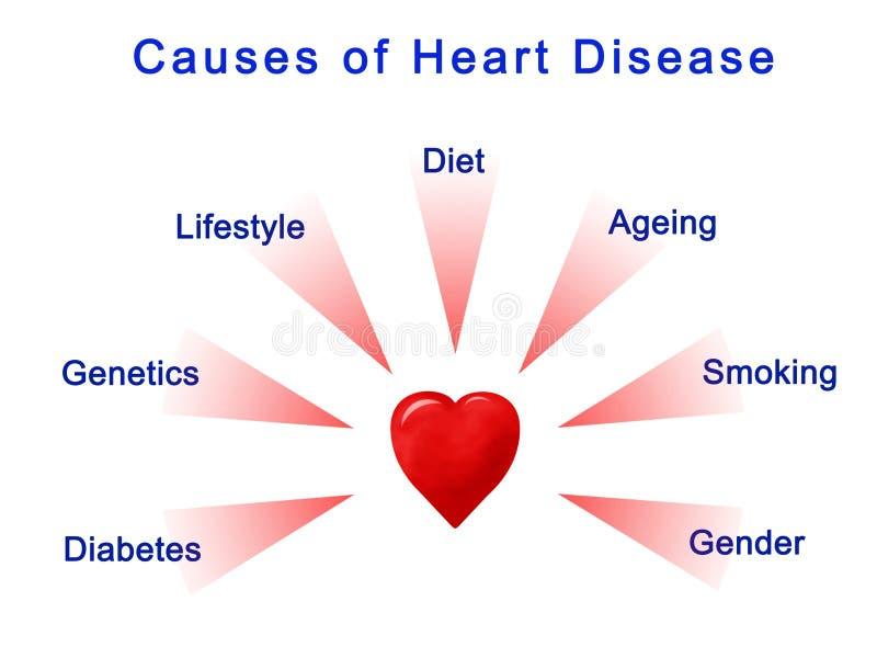 Orsaker av hjärtsjukdomen stock illustrationer