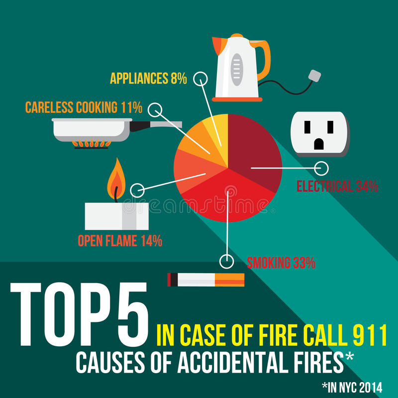 Orsaker för överkant fem av tillfälliga bränder i New York USA vektor illustrationer