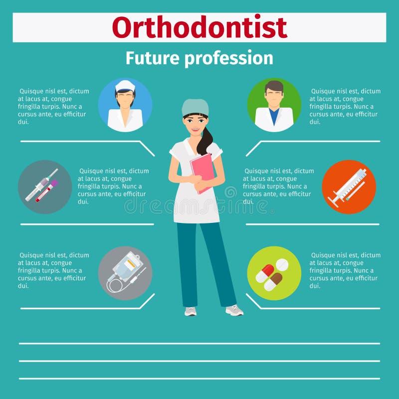 Orthodontist futuro de la profesión infographic libre illustration