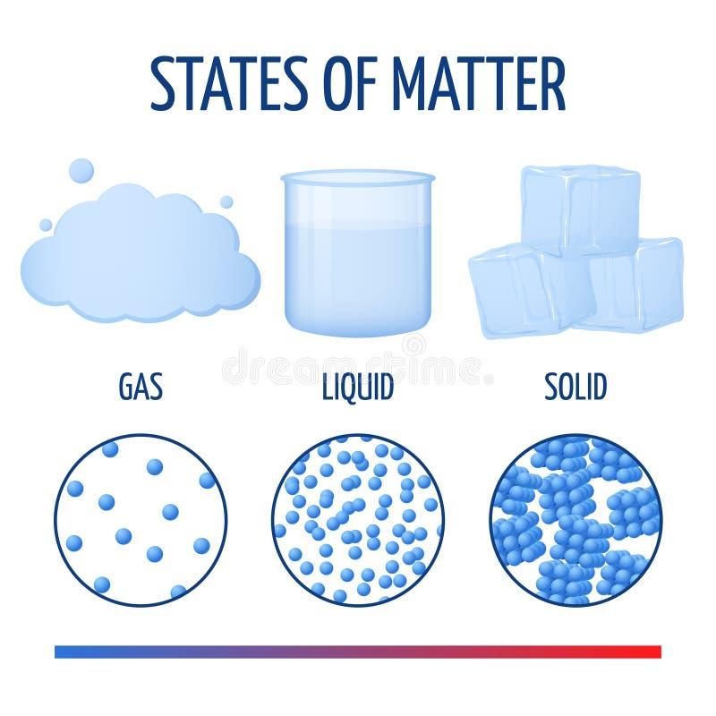 Os estados dos fundamentos de matéria com moléculas vector o infographics ilustração stock