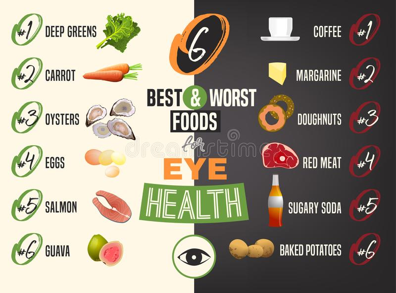Os melhores e alimentos os mais maus para os olhos ilustração royalty free