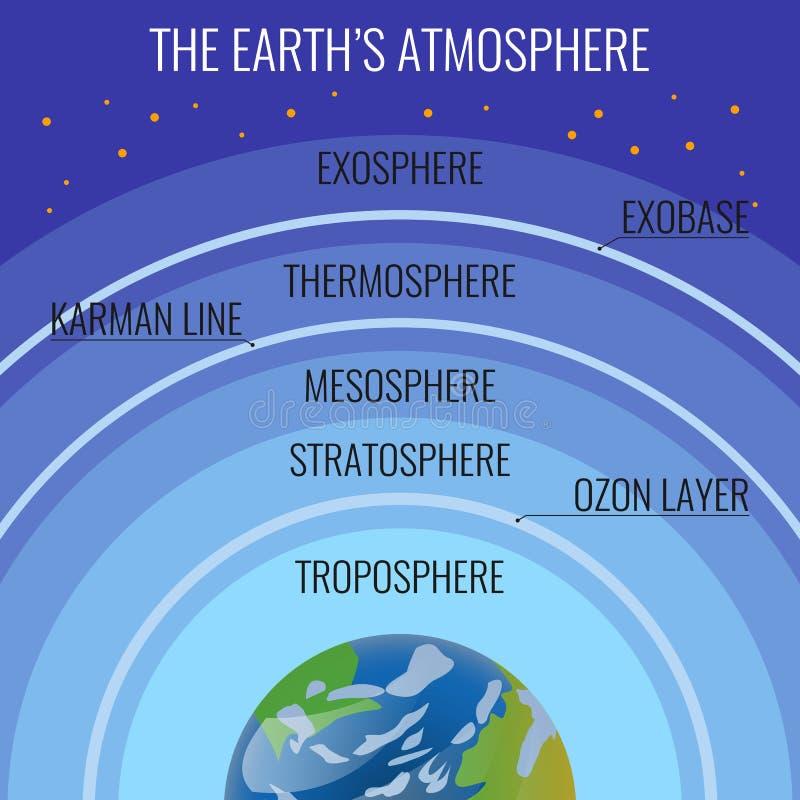Os nomes da estrutura da atmosfera da Terra em círculos acima de nosso planeta ilustração stock