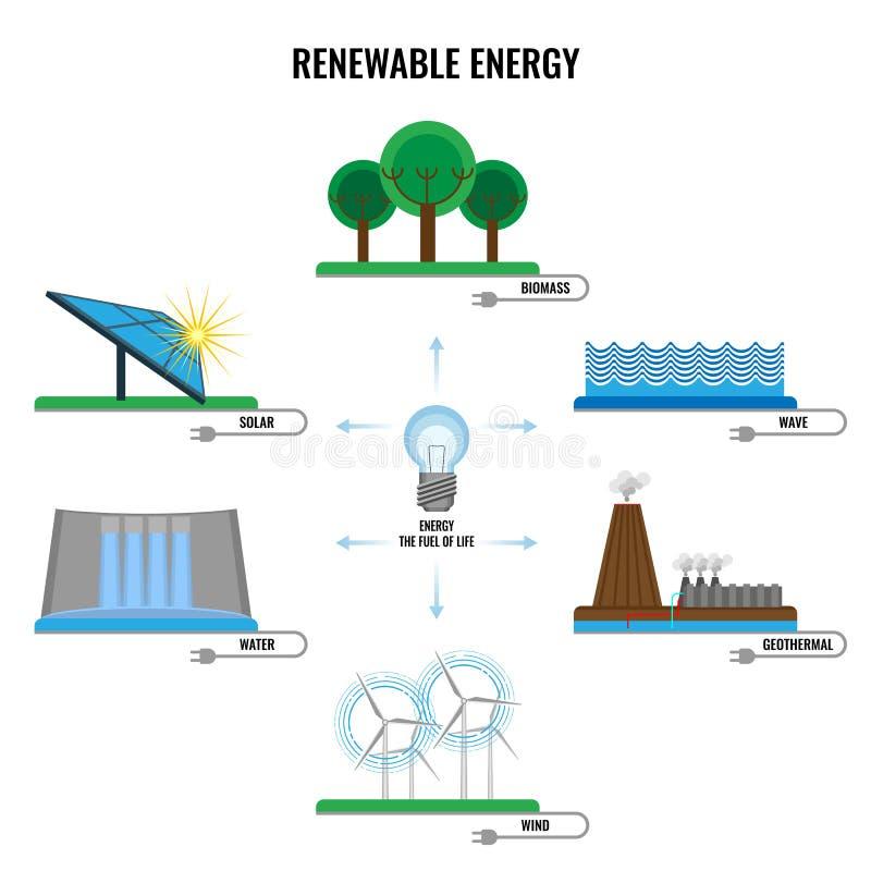 Os sinais coloridos da energia renovável vector o cartaz no branco ilustração do vetor