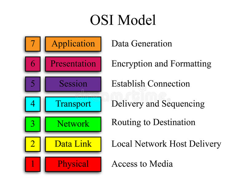 OSI Network Model. An image of the OSI network model with explanations of the function of each level stock illustration