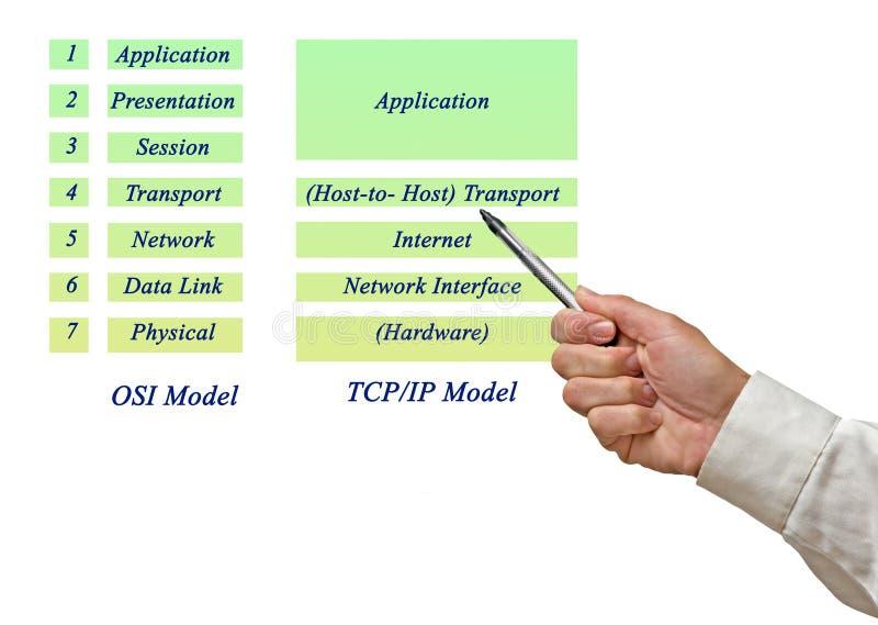 OSI Reference Model e modelo Layers do TCP/IP fotos de stock royalty free
