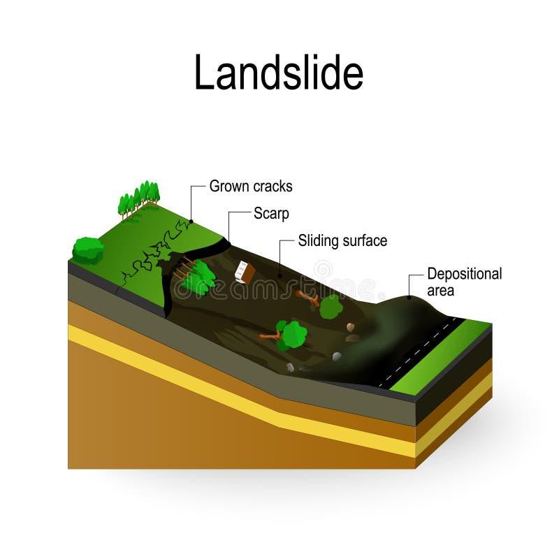 Osunięcie się ziemi diagram royalty ilustracja