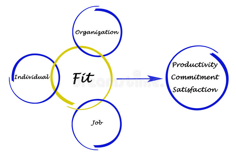 Outcome of fitting. Diagram of Outcome of fitting vector illustration