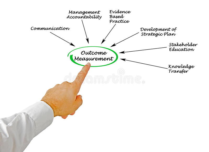 Outcome Measurement stock photography