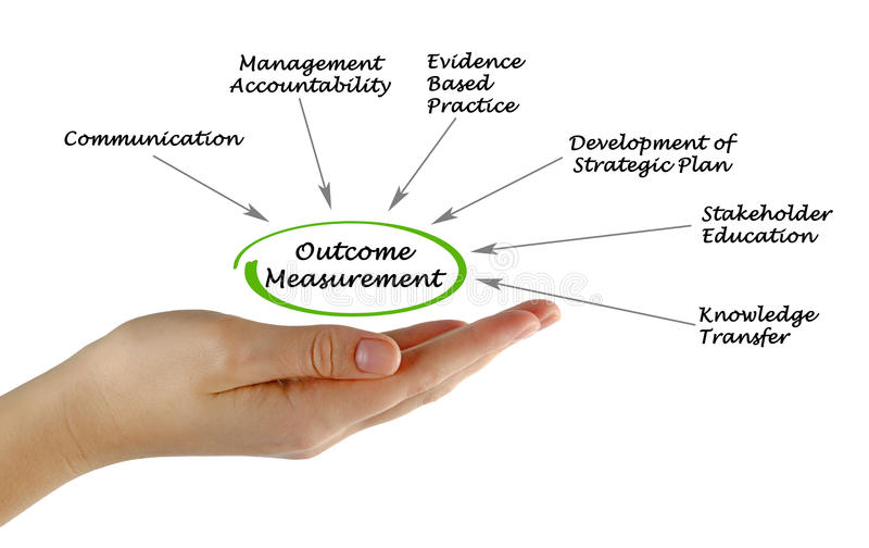 Outcome Measurement royalty free stock images