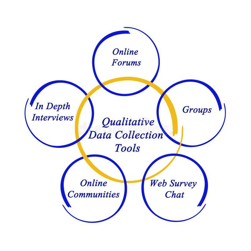 Outils qualitatifs de collecte de données illustration stock