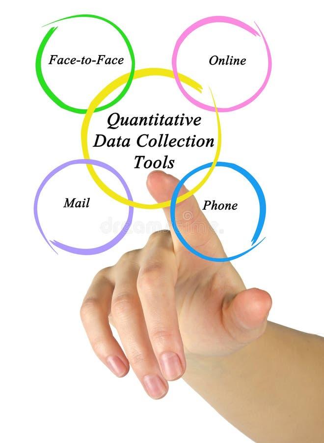 Outils quantitatifs de collecte de données images libres de droits