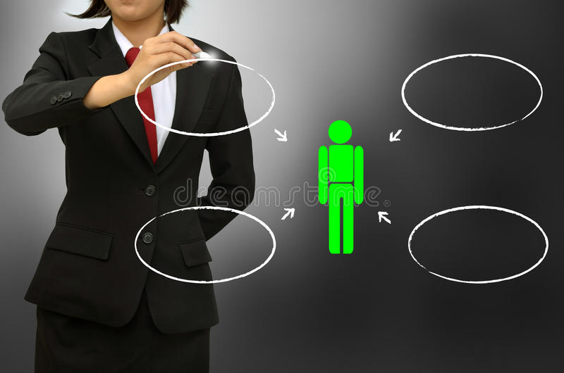 Outside influences on the consumer decision marking process. Business woman drawing outside influences on the consumer decision marking process stock photo