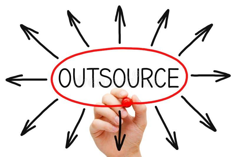 Outsourcingu pojęcie obrazy stock